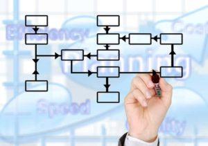 Read more about the article Profesjonalne zarządzanie projektami